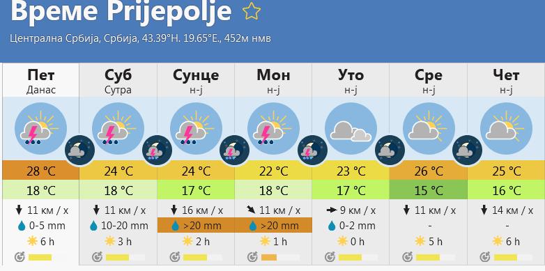 Screenshot 2021 07 16 at 09 46 22 Време Prijepolje - RHMZ upozorava: Nepogode do ponedeljka, na snazi narandžasti meteoalarm